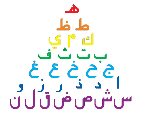 Challenges of teaching the arabic alphabet